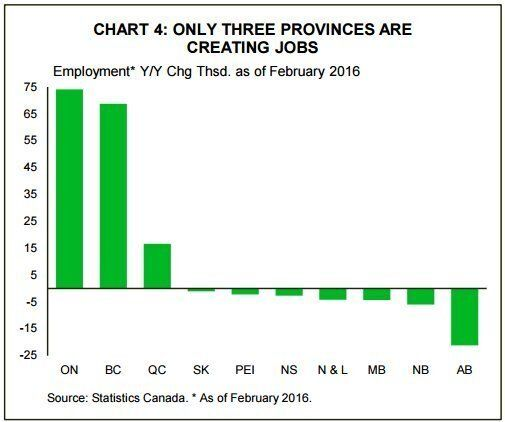 Canada's Shifting Economy Means Only 3 Provinces Creating Jobs: TD