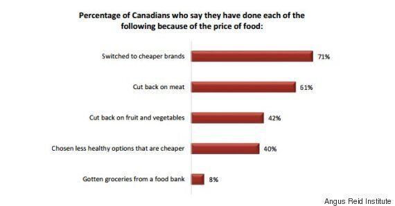 Canada Food Prices Are Making It Tougher To Afford