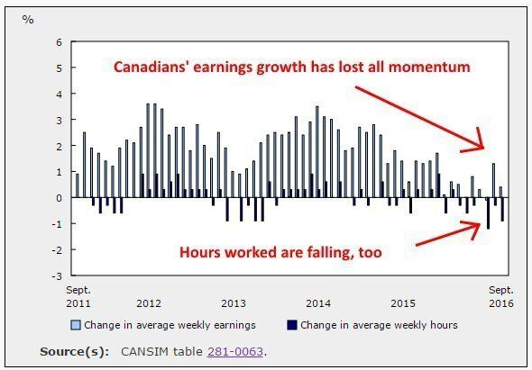 Canada's Inflation Is Eating All Your Wage Gains, And Then