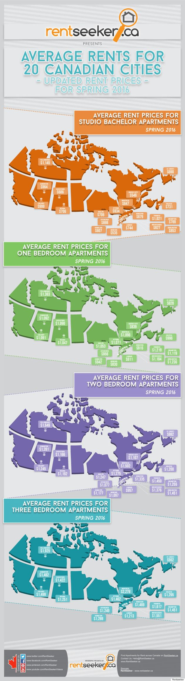 Canada Rental Rates Graph: What It Costs To Rent In Almost Every City But