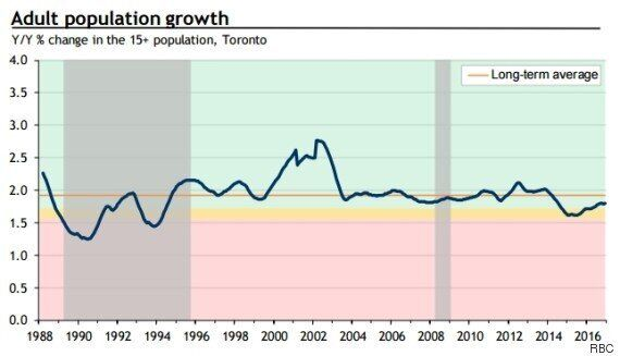 Toronto Has A Housing Bubble, BMO Says, So Let's 'Drop The
