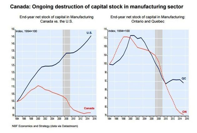Manufacturing in Canada Fading Much Faster Than In U.S. Since