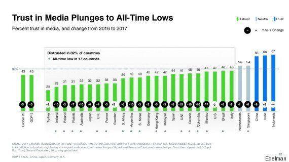 'Trump Effect' Sends Canadians' Trust In Institutions