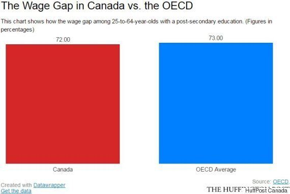 Canada's Wage Gap Is Worse Than The OECD