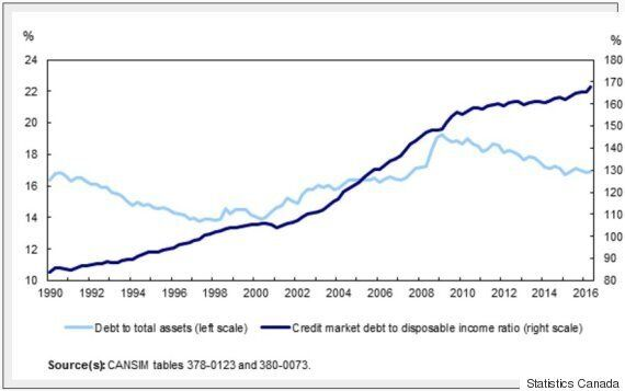 Canadian Debt-To-Disposable Income Ratio Grew In The 2nd