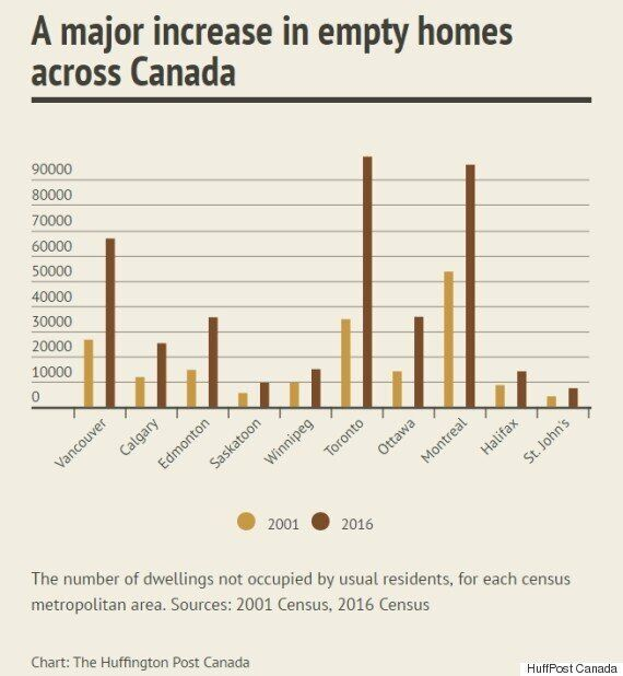 Here Are The Canadian Cities With The Most Empty