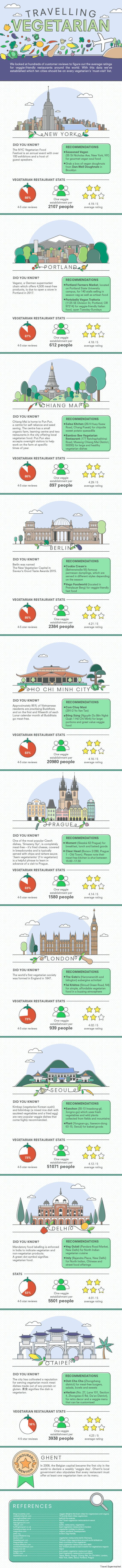 The 10 Most Vegetarian-Friendly Cities In The