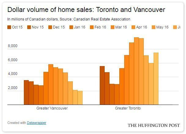 Vancouver's Housing Market Has Seen 42% Of Its Money