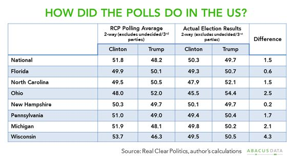 In Defence Of My Craft: 2016 U.S. Election Polling Did Not