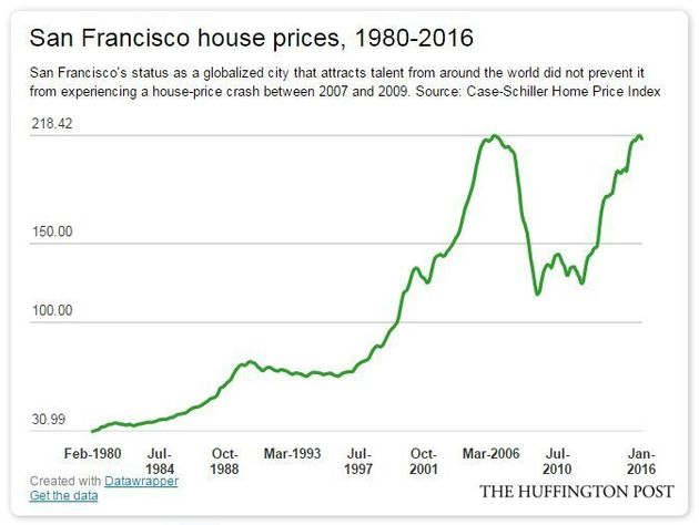 Canadian House Prices 40% Too High For A Reason, The Economist