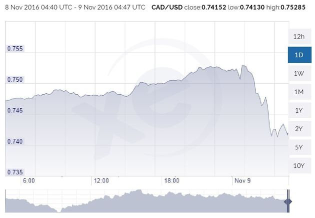 Canadian Dollar Tanks A Whole Cent U.S. In 4