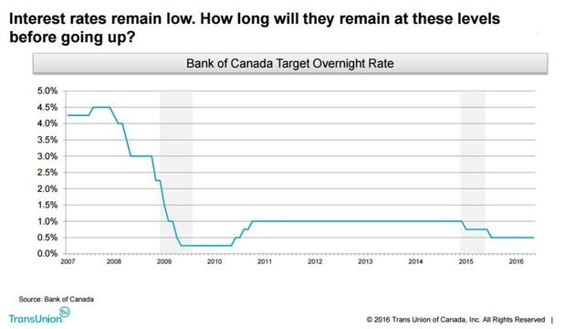 Interest Rate Hike, Even A Small One, Could Be Trouble For 1 Million