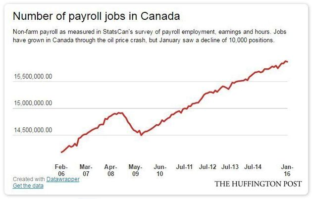 Canada's Economy Booming Again, But With One Thing Missing:
