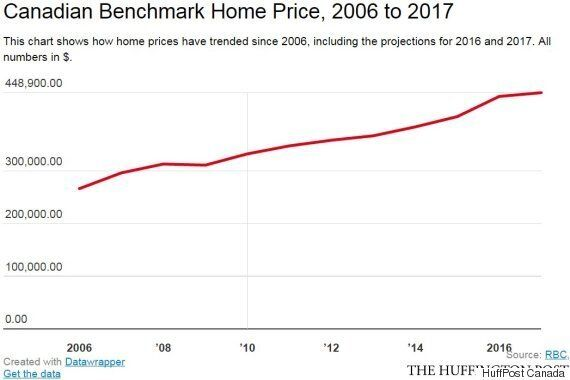 Canada's Mortgage Rules Will Sap Home Sales But Only Slow Prices:
