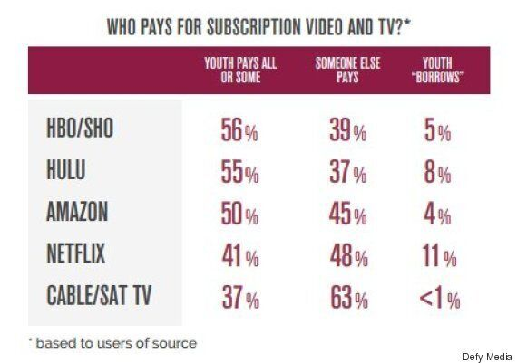 Cable TV Is Being Dropped By Millennials For Digital Video. The Reason May Surprise