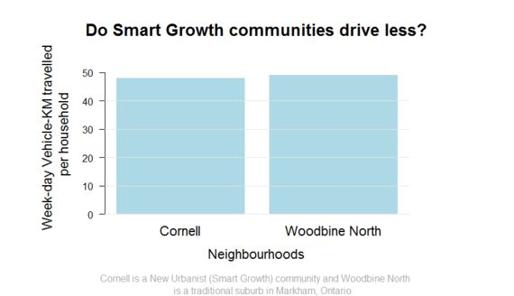 Ontario's Urban Growth Shouldn't Be An Either-Or