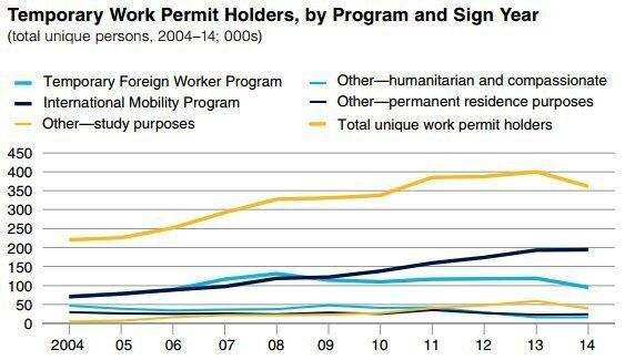 Most Foreign Workers Hired Without Proof No Canadian Could Be Found: