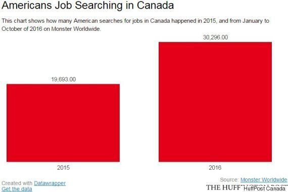 Americans Searched Canadian Jobs Like Crazy During Trump's