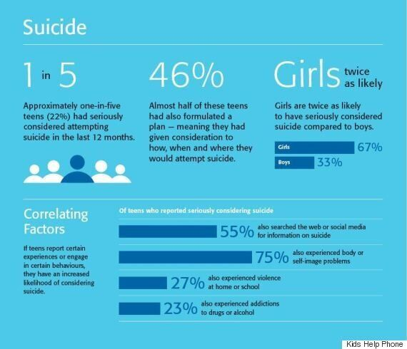 1 In 5 Canadian Teens Consider Suicide (And How You Can Help