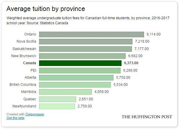 Canadian Tuitions 45% Higher Than A Decade Ago, And Still