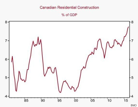 Canadian Homebuilding Now Takes Up More Of Economy Than It Ever