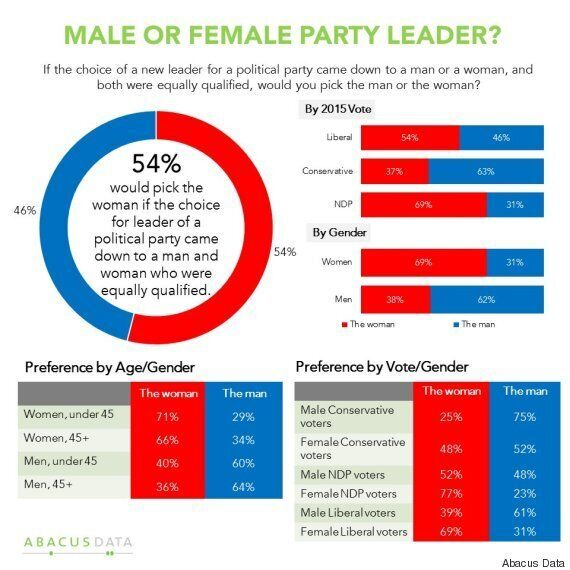 All Things Equal, Canadians Prefer Female Leaders: Abacus Data