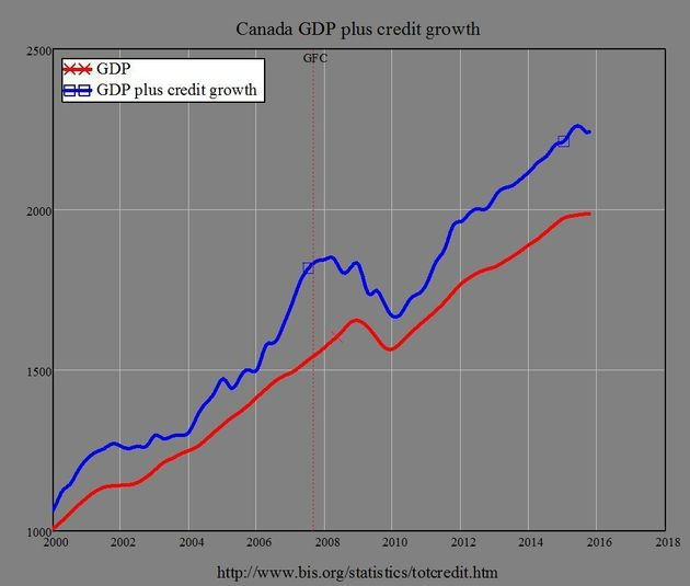 Canada A Top Candidate For Debt Crisis, Forbes Magazine