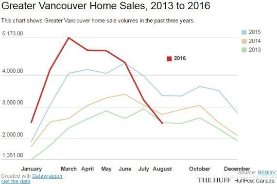 Vancouver Average Detached Home Prices See Worst Slide In 39