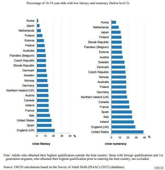 When It Comes To High Literacy, Numeracy Rates, Canada Is Low On The List: