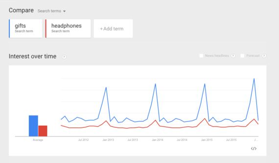 3 Trend Measurement Tools Your Business