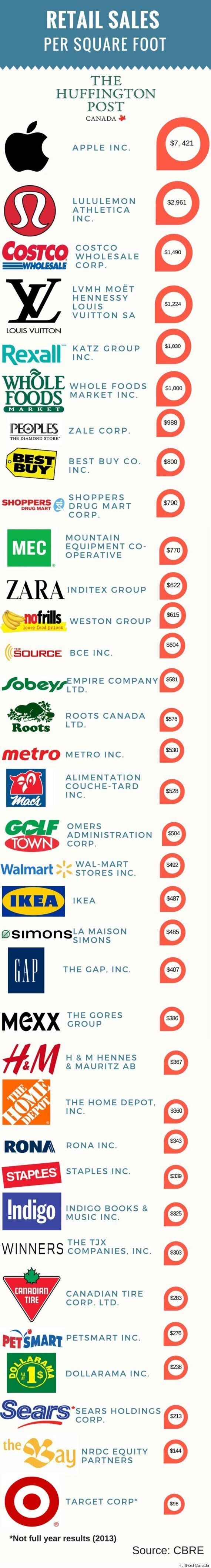 These Are The Retailers Making The Most Money In
