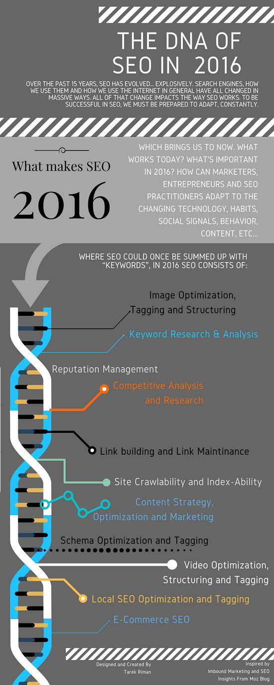 SEO In 2016 Has Evolved Beyond Simple
