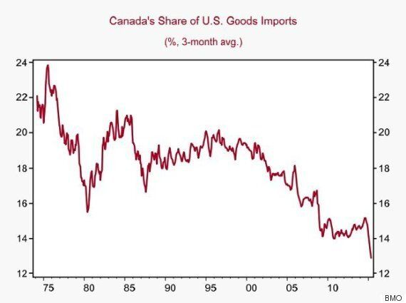 Canada Less And Less Important To U.S. Economy, Trade Numbers