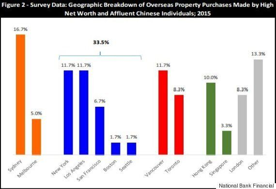 Chinese Buyers In Vancouver Real Estate Account For One-Third Of Sales Volume: