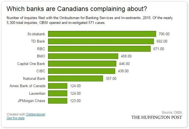 Canadian Bank Complaints Soared As CEOs Gave Selves $8.4 Million In