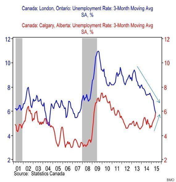 BMO Reveals 'Canada's Shifting Job Market ... In 1 Simple