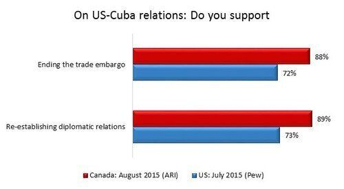 Will The U.S-Cuba Thaw Give Canadians A