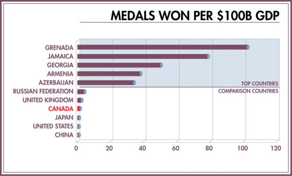 How Well Did Canada Really Do in the Rio