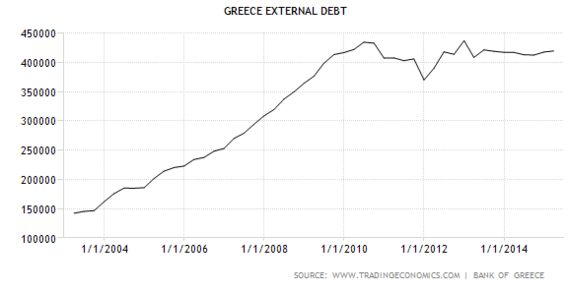 In Greece, Debt Is a Four-Letter