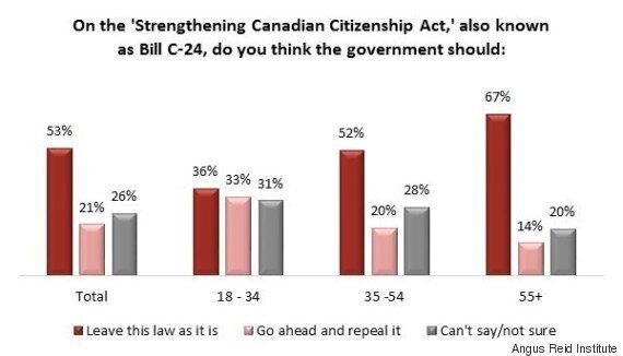 Bill C-24: Slim Majority Wants Trudeau's Liberals Not To Repeal Changes, Poll