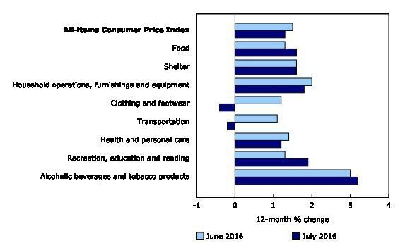 Inflation And Retail Reports: Canadians Buying Less Food, Booze As Prices