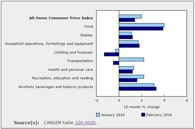 Fruit, Vegetable Prices Rise In Double Digits As Loonie's Fall Makes Itself