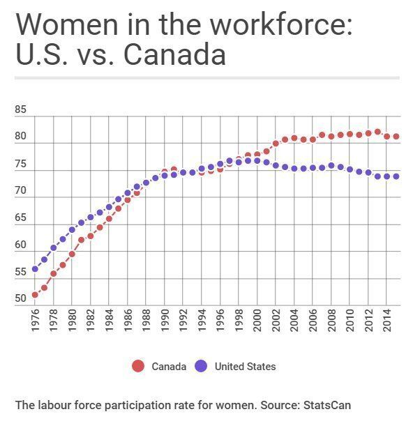 Canada Beats U.S. On Women In Workforce, And Mat Leave May Be