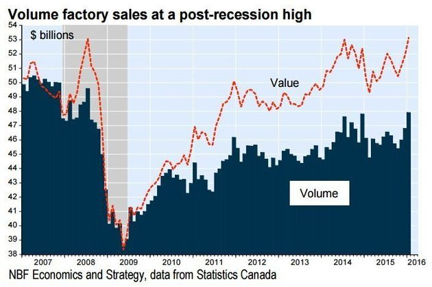 Canadian Factories Finally Recover From Great Recession, With 210,000 Fewer