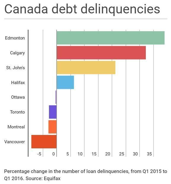 Millennial Debt Delinquencies Soaring In Canada, Equifax Report