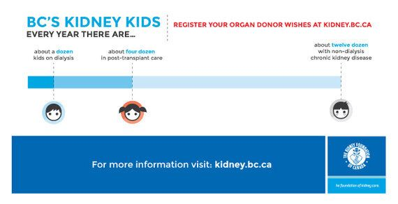 Let's Take The 'Kid' Out Of Kidney