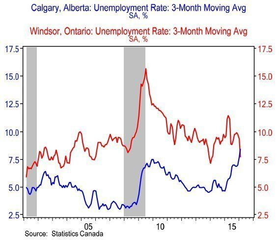 Canadian Jobs Undergoing 'Extreme Regional Makeover,' BMO