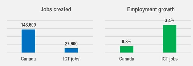 Tech Jobs Will Boom In Canada, But Country Lacks People To Fill Them: