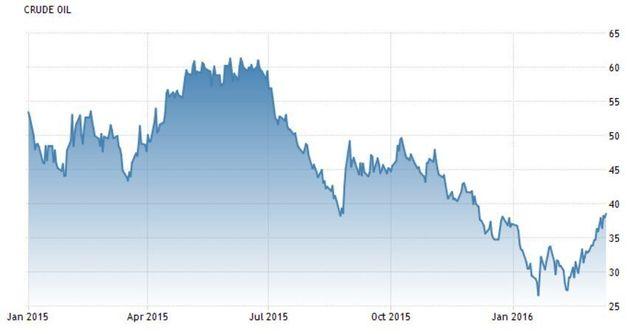 Canadian Dollar, Toronto Stocks Soar After Prediction Oil Has 'Bottomed