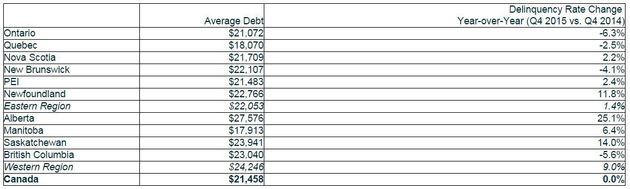 Cities And Provinces With The Highest Consumer Debt (Alberta, You're Still